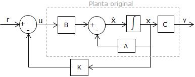 block diagram from state space inverted pendulum  inverted pendulum